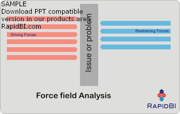 Force Field Analysis - a decision making tool - Management Analysis Sample