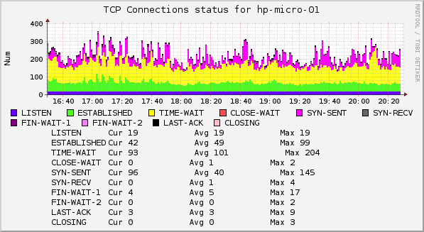 tcp connections status
