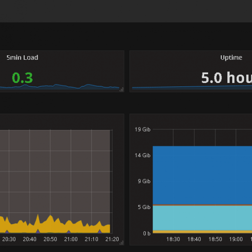 grafana collectd