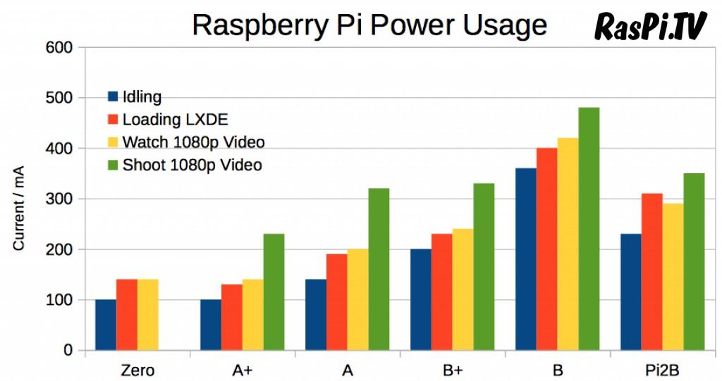 raspberry pi RasPiTV Page 6