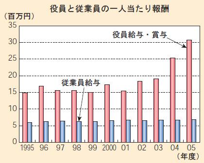 大企業製造業の役員と従業員の一人当たり報酬(2007年経済財政白書から)