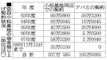 空自小松基地の宿舎借り上げ契約状況(「朝日新聞」2008年11月18日付)