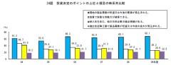 24図 投資決定のポイントの上位4項目の時系列比較