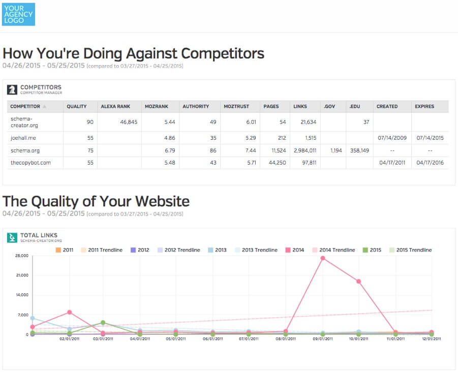 How to Tell Prospects Their Website is Terrible Raven - competitor analysis report
