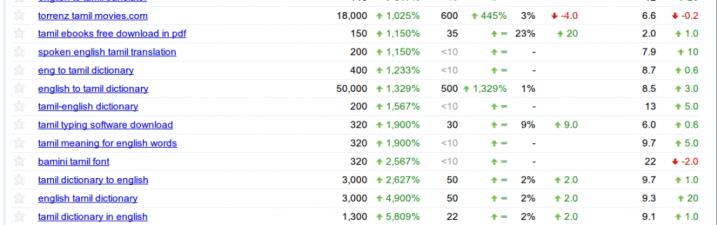 WordPress SEO work leading to 1000% search impressions increase