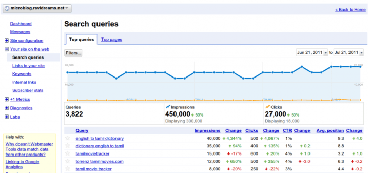 50% SEO performance improvement in a month