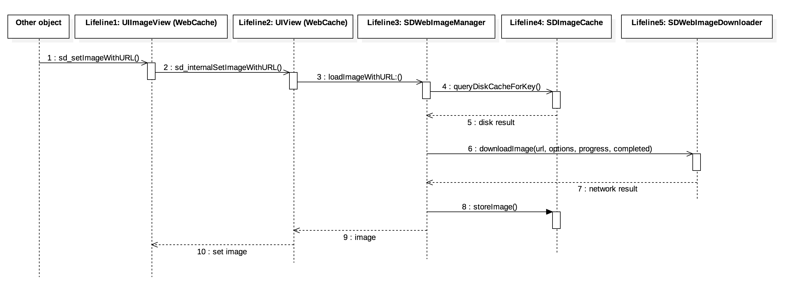sequence diagram example library