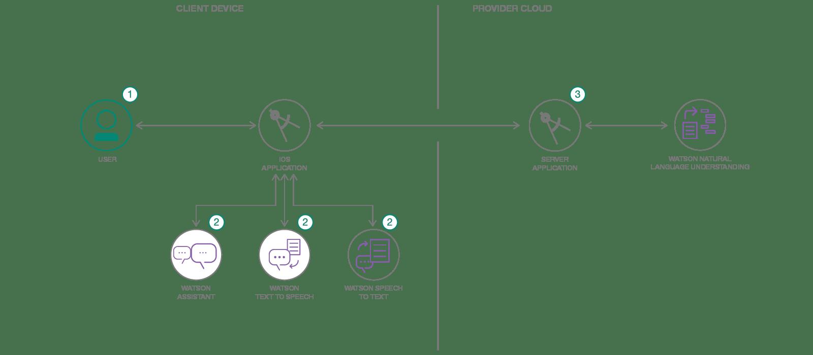 google workflow diagram