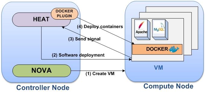 GitHub - MarouenMechtri/Docker-containers-deployment-with-OpenStack