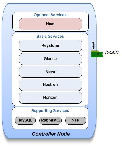 Heat-Installation-for-OpenStack-Juno/OpenStack-Heat-Installationrst