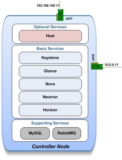 OpenStack-Heat-Installation/OpenStack-Heat-Installationrst at