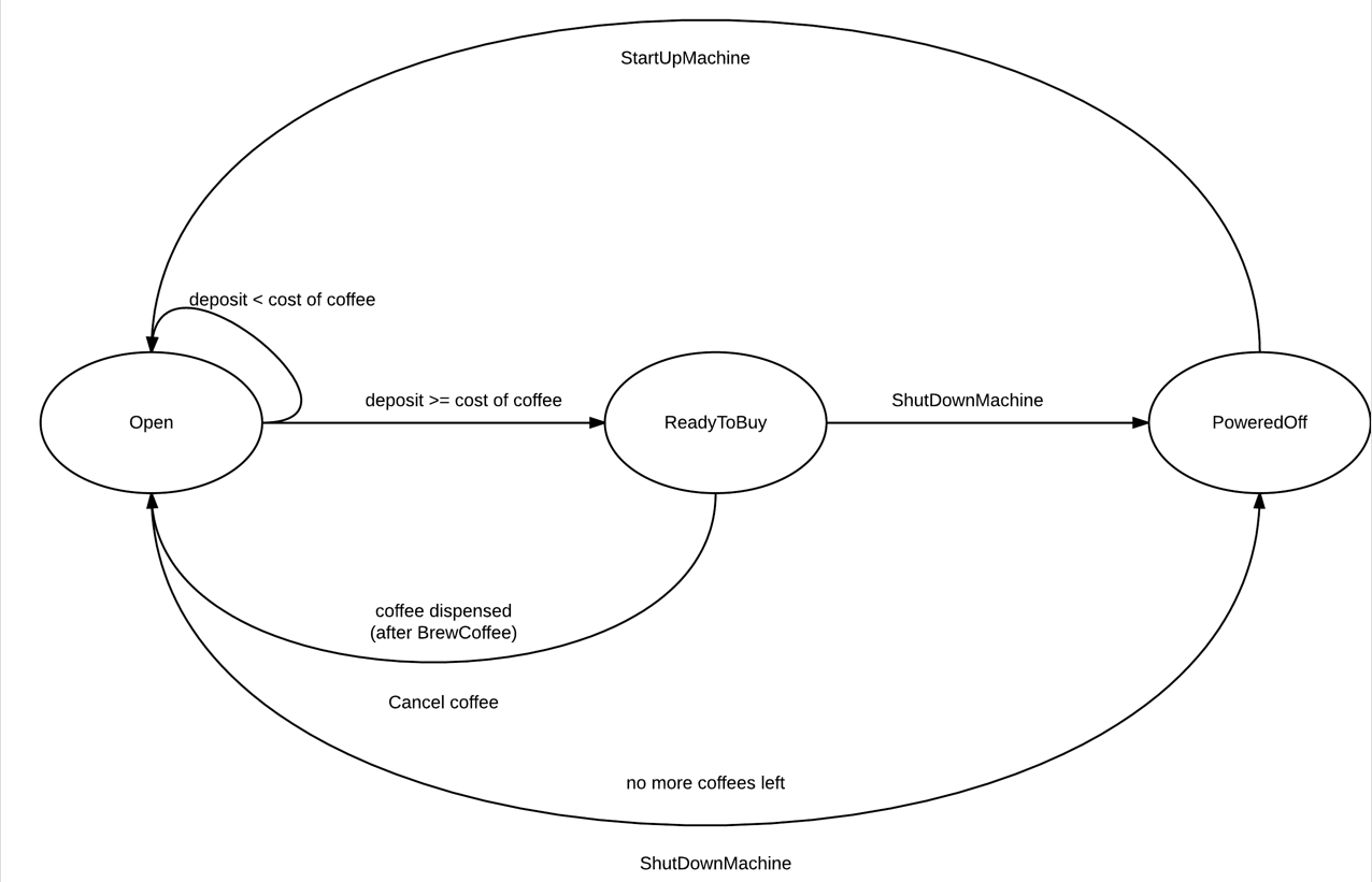 example finite state machine diagram