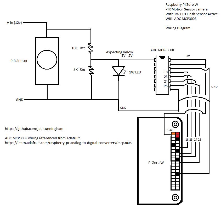 wiring pi pinout