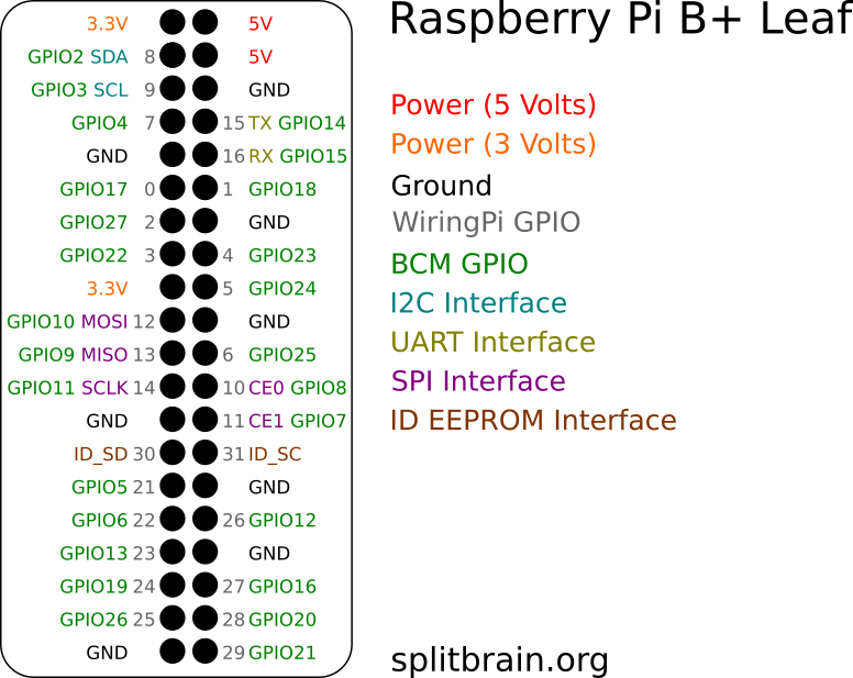 raspberry pi 2 model b wiringpi