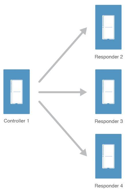 Insteon Linking and Scenes · hollie/misterhouse Wiki · GitHub