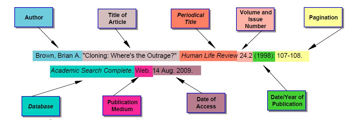 article citation mla