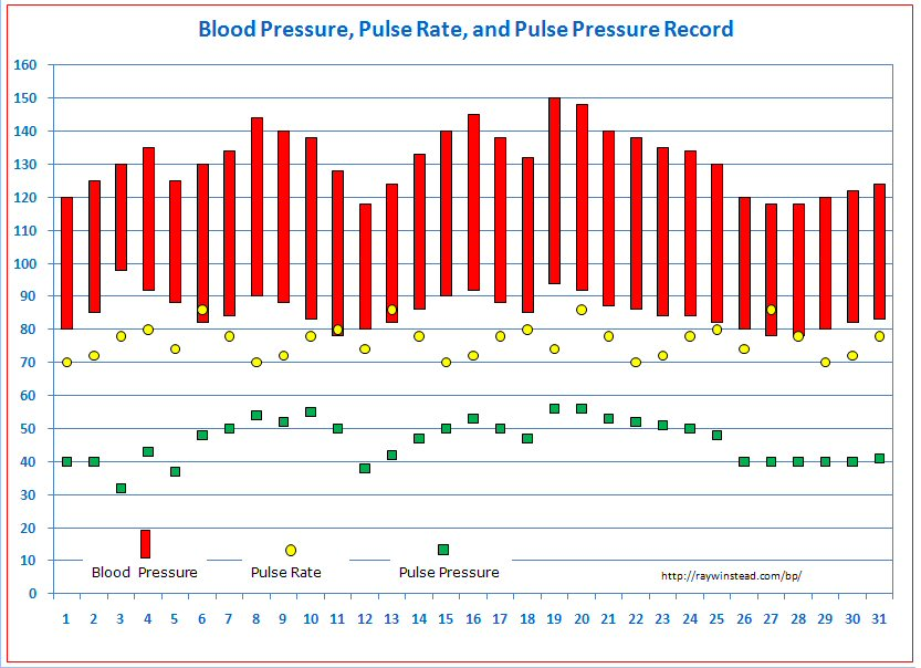 Blood Pressure Tracker Free Templates for Graphing Blood Pressure - graph chart templates
