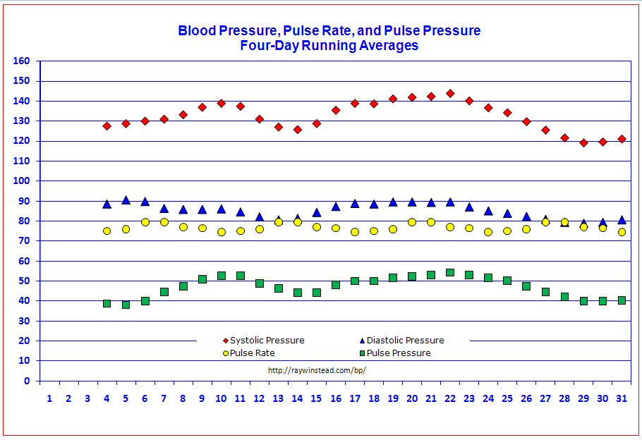 Blood Pressure Tracker Free Templates for Graphing Blood Pressure - Heart Rate Chart Template