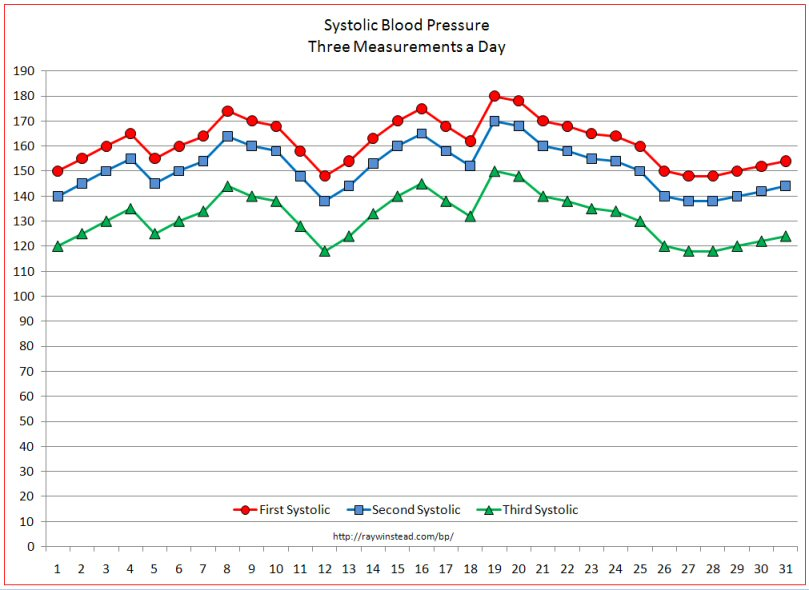 blood pressure graphs templates