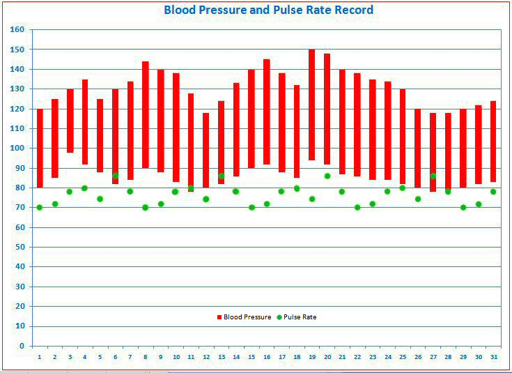 Blood Pressure Tracking Free Templates for Graphing Blood Pressure - Heart Rate Chart Template