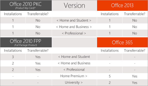 Microsoft Explains Office 2013\u0027s Single-PC Licensing Limitation - microsoft office versions comparison chart