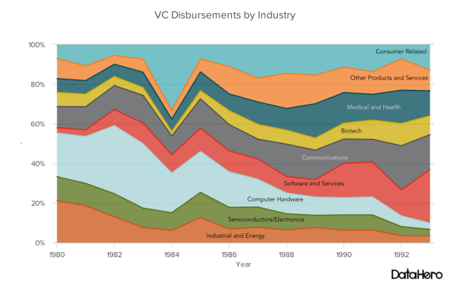 DataHero VC Disbursements by Industry