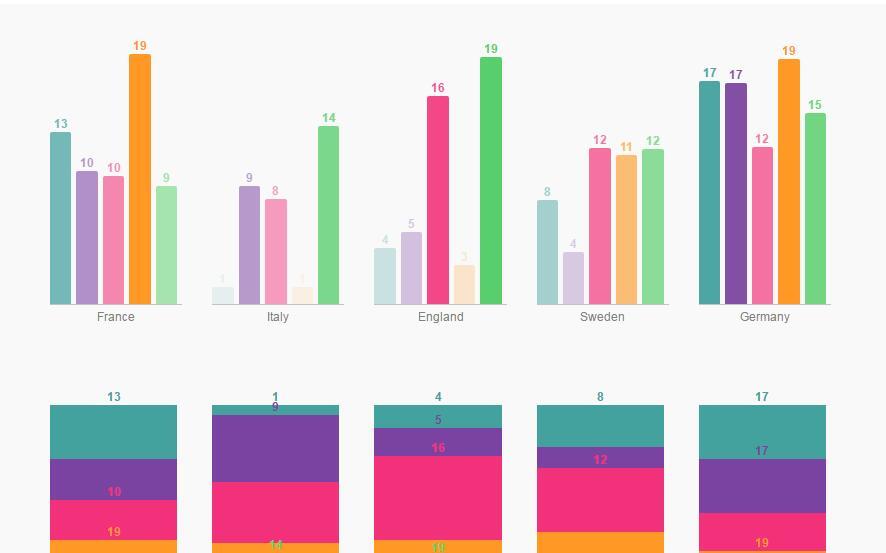 Simple bar chart Written Using Reactjs - Reactjs Examples - what is a bar chart