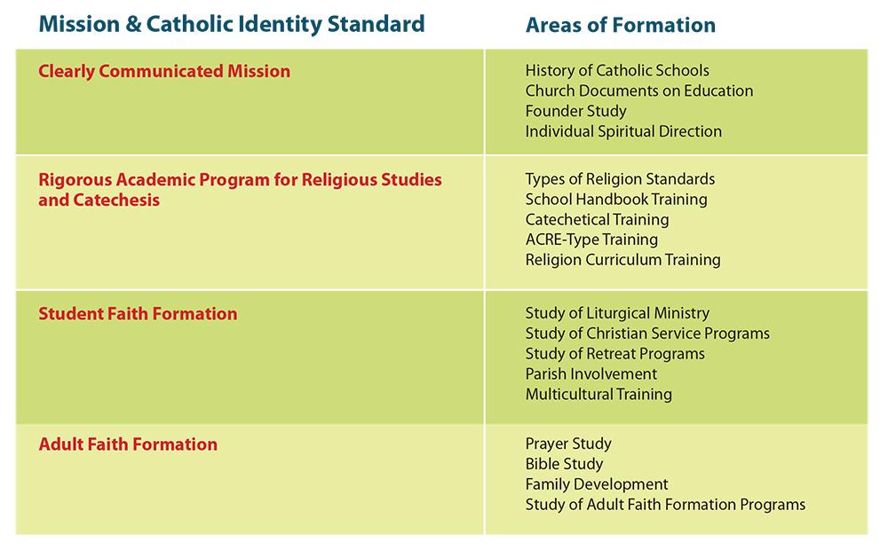 Oklahoma City Partnerships Enhance Catholic School Communities