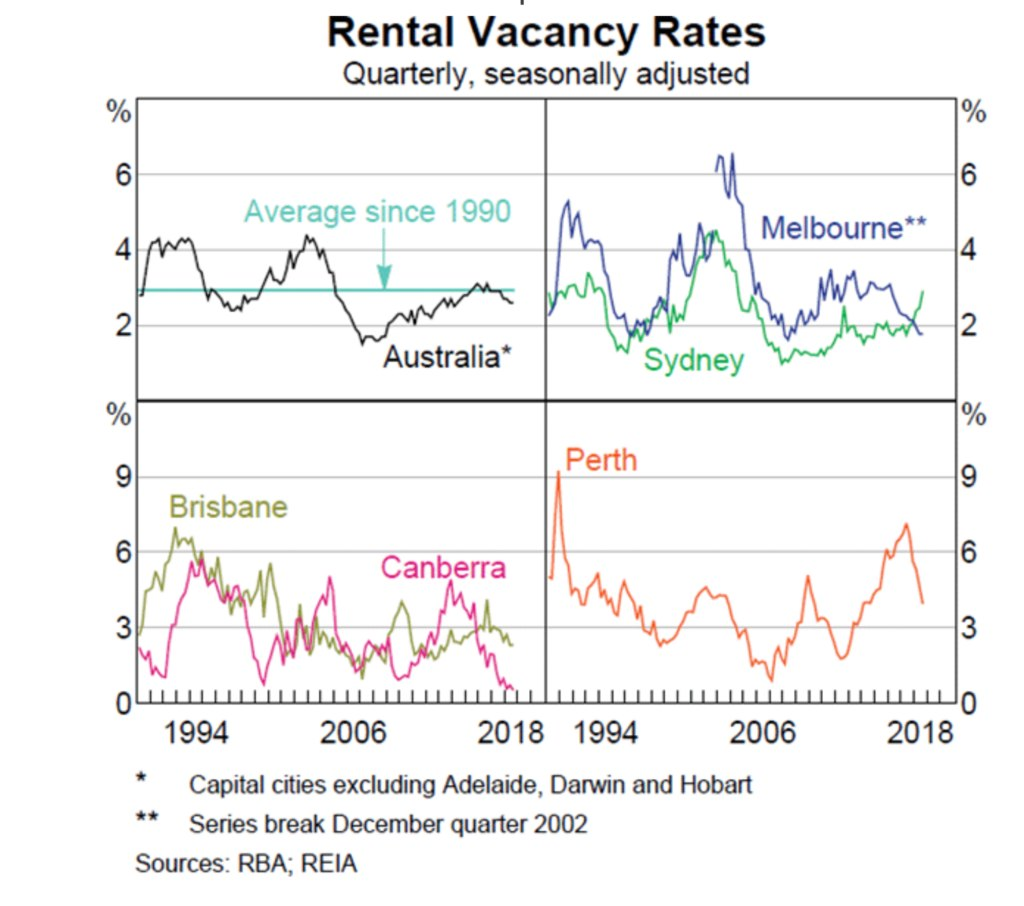 Sold House Prices Australia What The Rental Market Tells Us About Property Prices Realestate