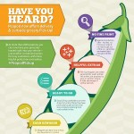Peapod-PickUp-Infographic sq