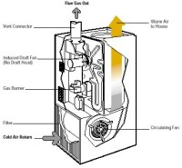 How a Natural Gas Furnace Works | Realgy Energy Services