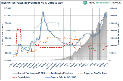 Are Tax Cuts The Economic Growth 'Cure-All'? | Zero Hedge