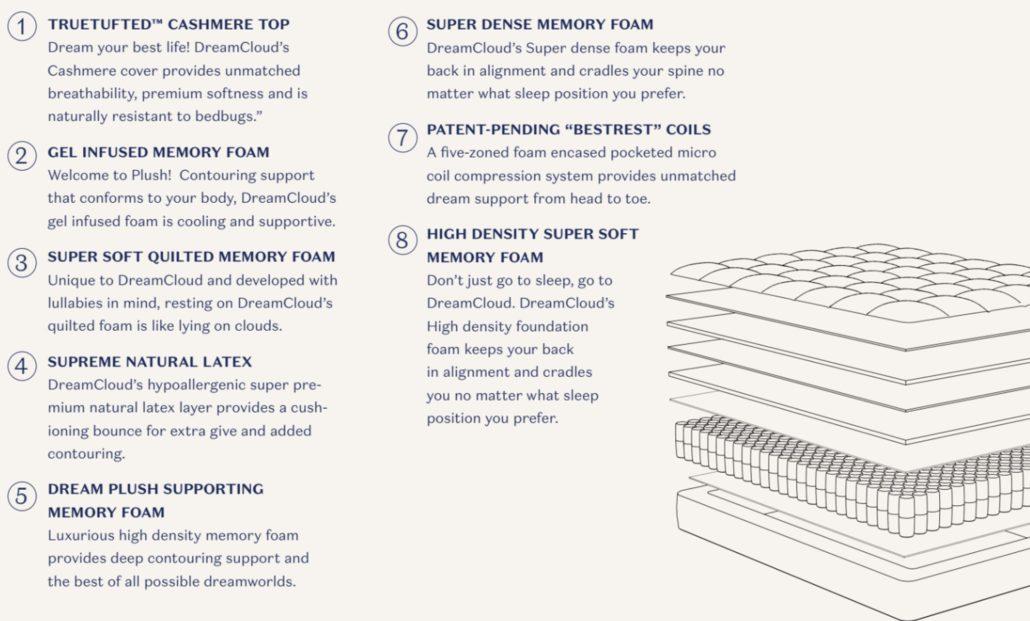DreamCloud Mattress Review l Unbiased Plus Grab A Discount Coupon