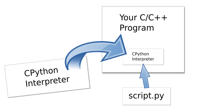 Embedding Python – Tutorial – Part 1