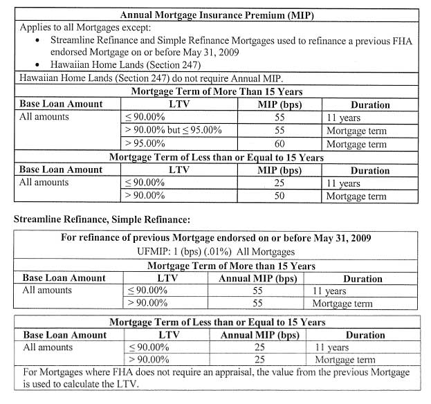 FHA, VA and Conventional changes for 2017 \u2014 REALPRO Innovations, Inc