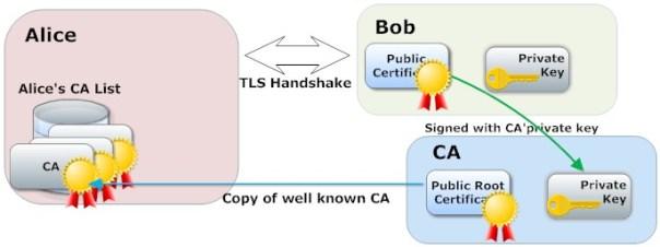Esquema de validación de certificados