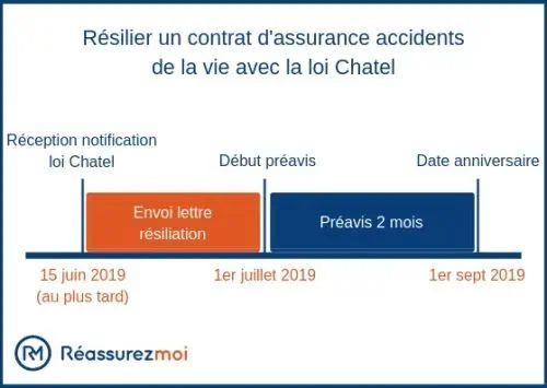 lettre resiliation assurance garantie accidents vie