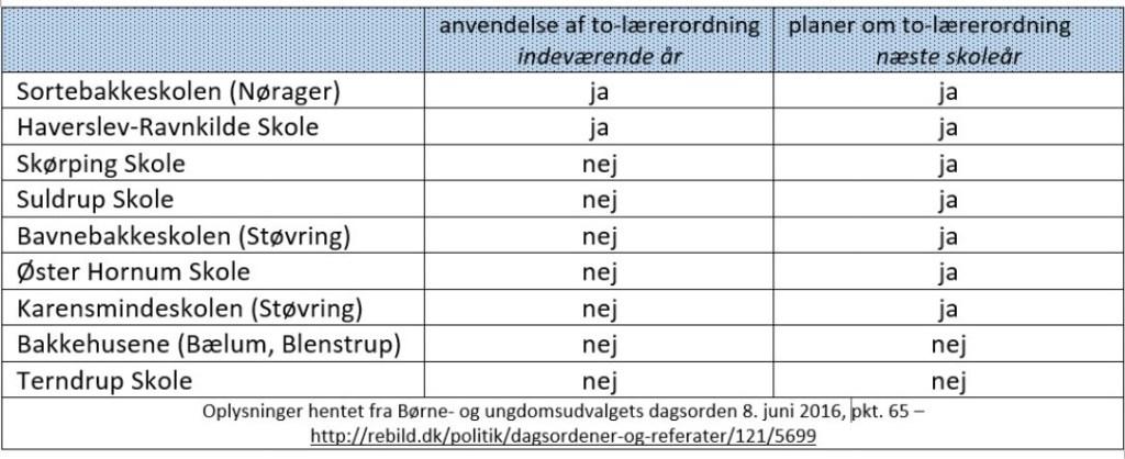 To-lærerordning. Tabel