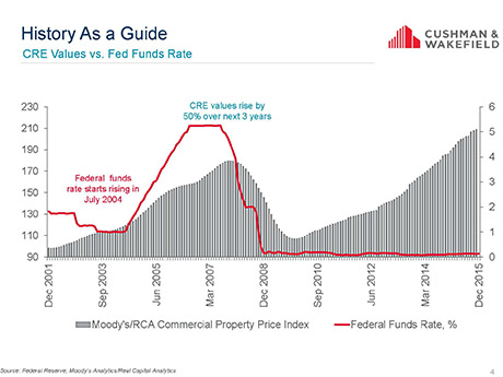 A Logical Move By the Fed? Real Estate Experts Weigh In On Interest