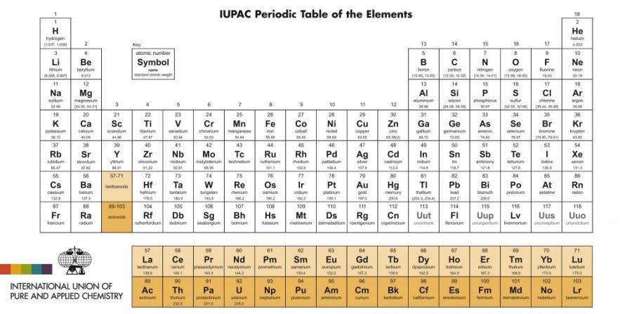 Cuatro nuevos elementos químicos en la Tabla Periódica El Nuevo Día - New Tabla Periodica Nombre Y Simbolos De Los Elementos