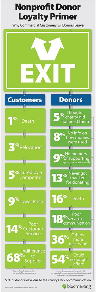 donor loyalty infographic