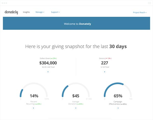 Donately\u0027s online interface makes it easy to track and manage