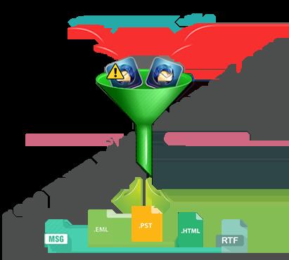 mbox2pst