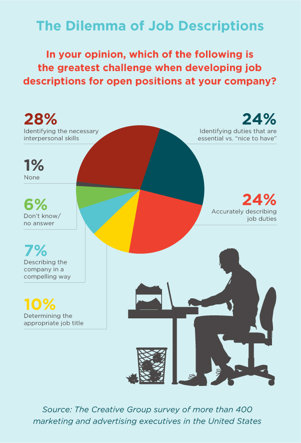 The Science Behind Job Descriptions Infographic Recruiterbox
