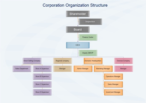 The Different Types of Organizational Charts and Why Each is