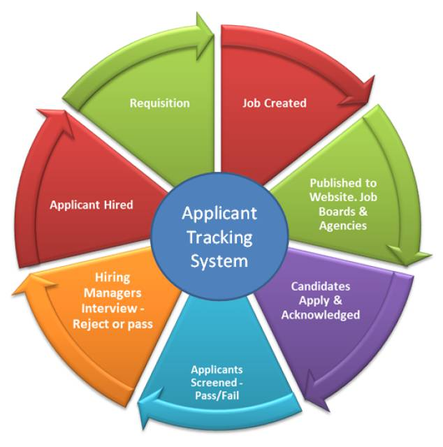Free applicant tracking systems- providing simple, cheap and