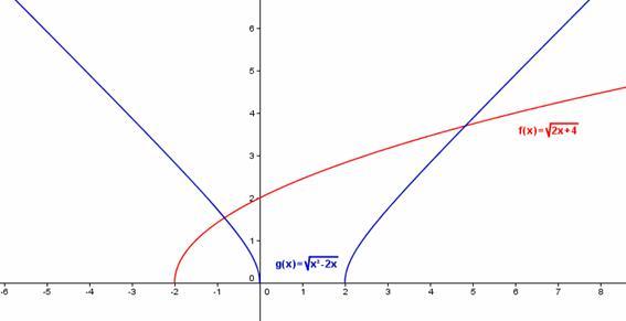 Funciones con Radicales (Funciones Irracionales), Exponenciales y - funciones