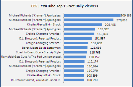 Cbs-Youtube Top-15-Net-Daily-Viewers 20061128