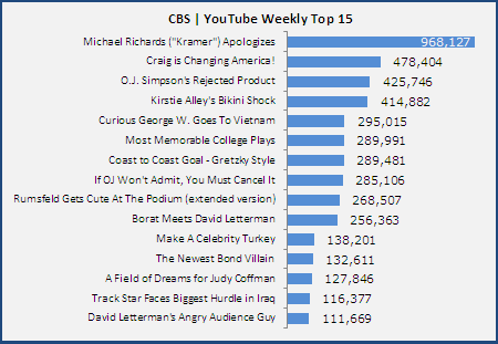 Cbs-Youtube Weekly-Top-15 20061128