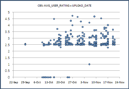 CBS: Average_User_Rating vs. Upload_Date